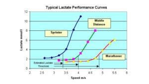 Curva de lactato