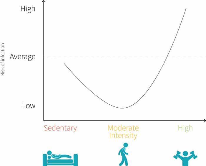 Riesgo de caer enfermo en función de la actividad física
