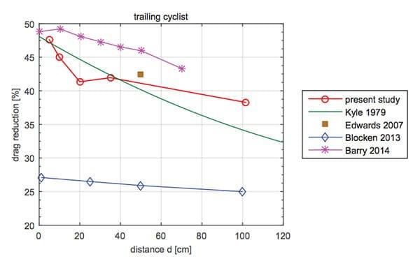 Gráfico del beneficio para un triatleta de ir a rueda