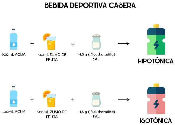 Ejemplos de bebidas deportivas caseras