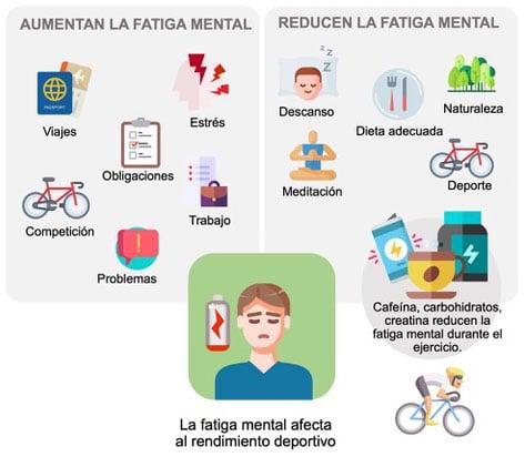 Fatiga mental y rendimiento